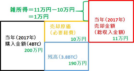 通貨 計算 仮想 税金